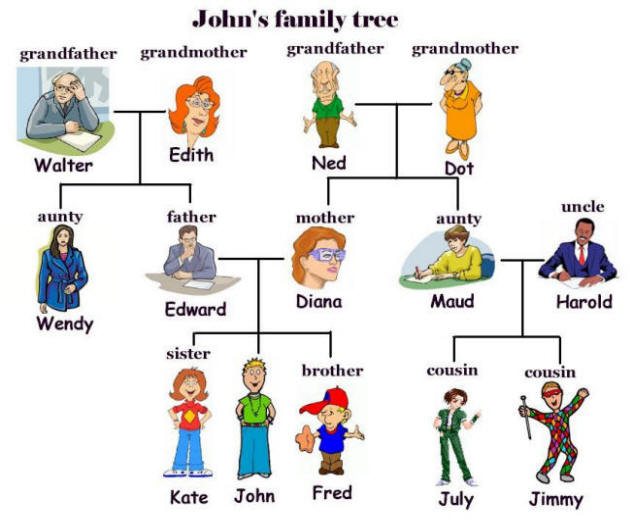 ENGLISH RESOURCES : family members and simple present